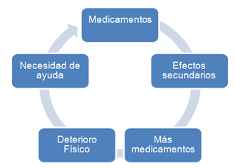abuso de medicamentos farmaceuticos